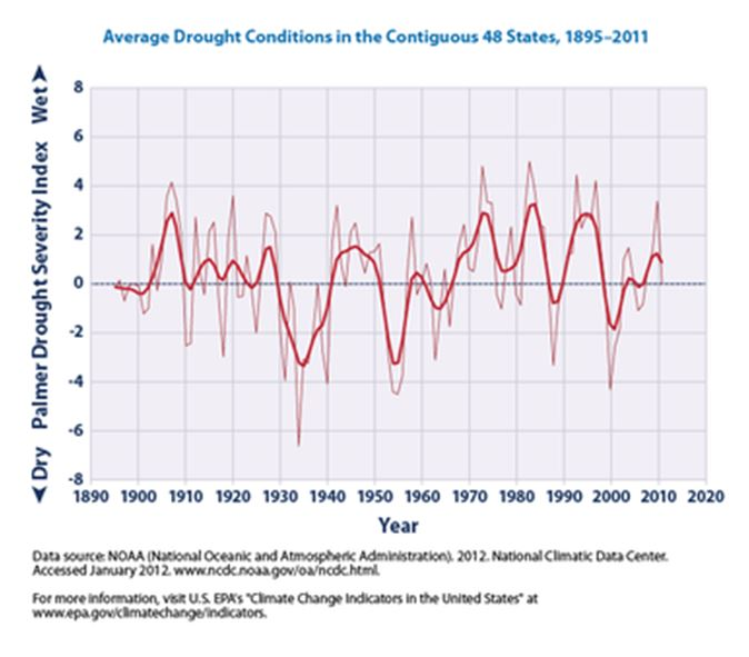 Avg Drought Conditions