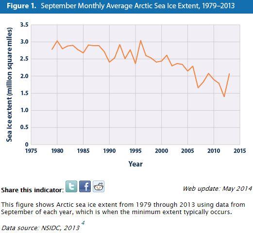 Artic EPA